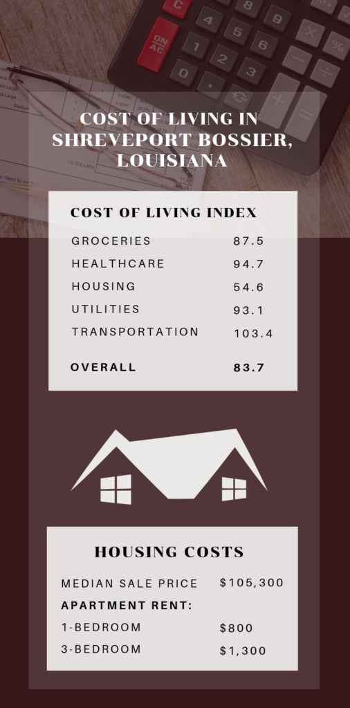 Infographic Showing the Cost of Living in Shreveport Bossier, LA